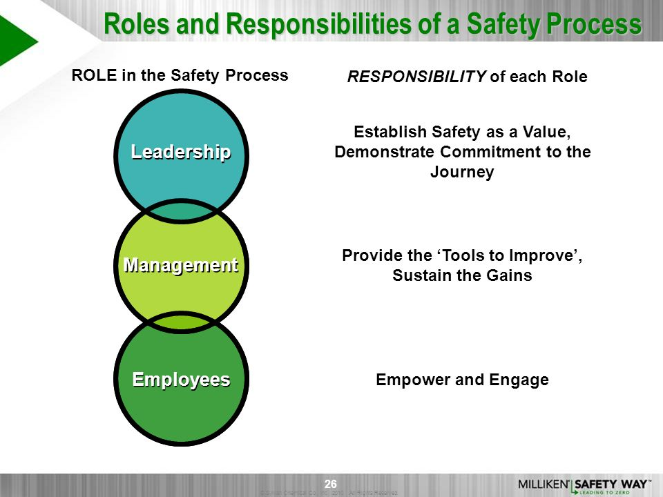 © Sylvan Chemical Co., Inc. 2010. All Rights Reserved. 26 Roles and Responsibilities of a Safety Process Leadership Management Employees Establish Saf