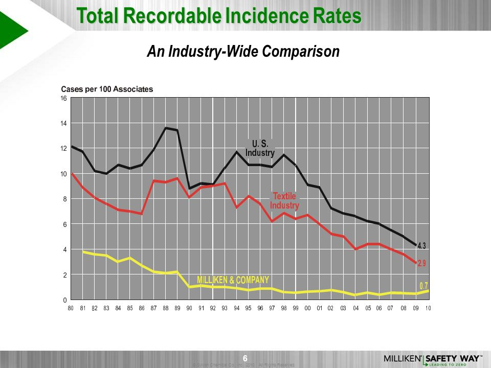 © Sylvan Chemical Co., Inc. 2010. All Rights Reserved. 6 Total Recordable Incidence Rates An Industry-Wide Comparison