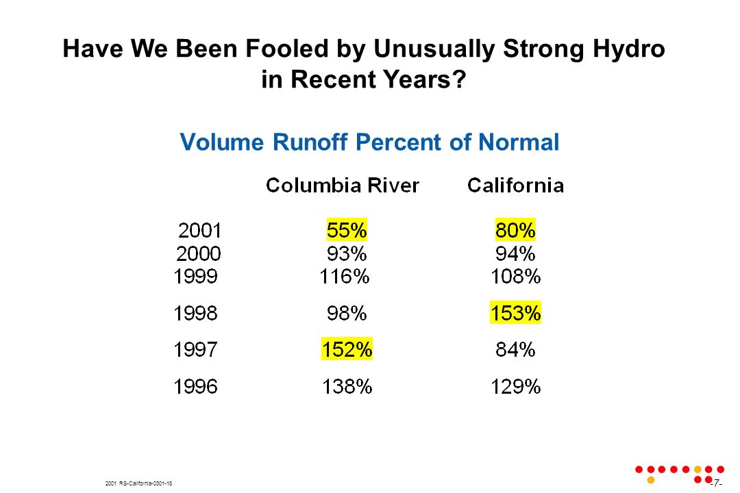 2001 RS-California-0301-18 Have We Been Fooled by Unusually Strong Hydro in Recent Years? -7- Volume Runoff Percent of Normal
