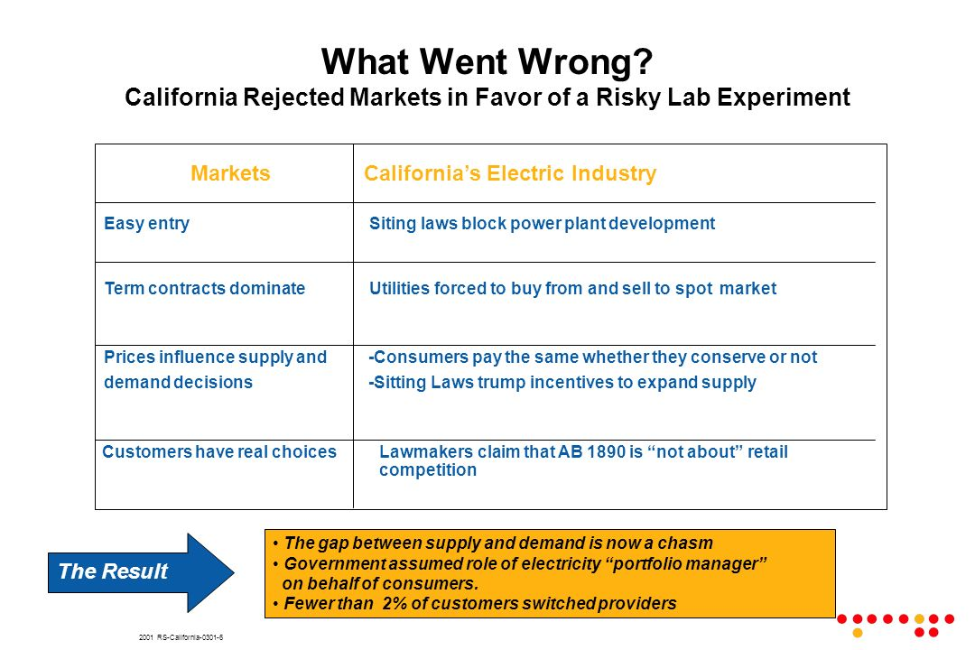 2001 RS-California-0301-6 What Went Wrong? California Rejected Markets in Favor of a Risky Lab Experiment MarketsCalifornias Electric Industry Easy en