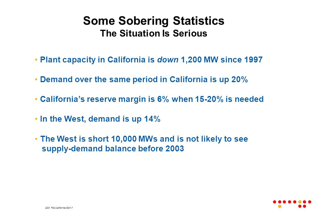 2001 RS-California-0301-7 Plant capacity in California is down 1,200 MW since 1997 Demand over the same period in California is up 20% Californias res