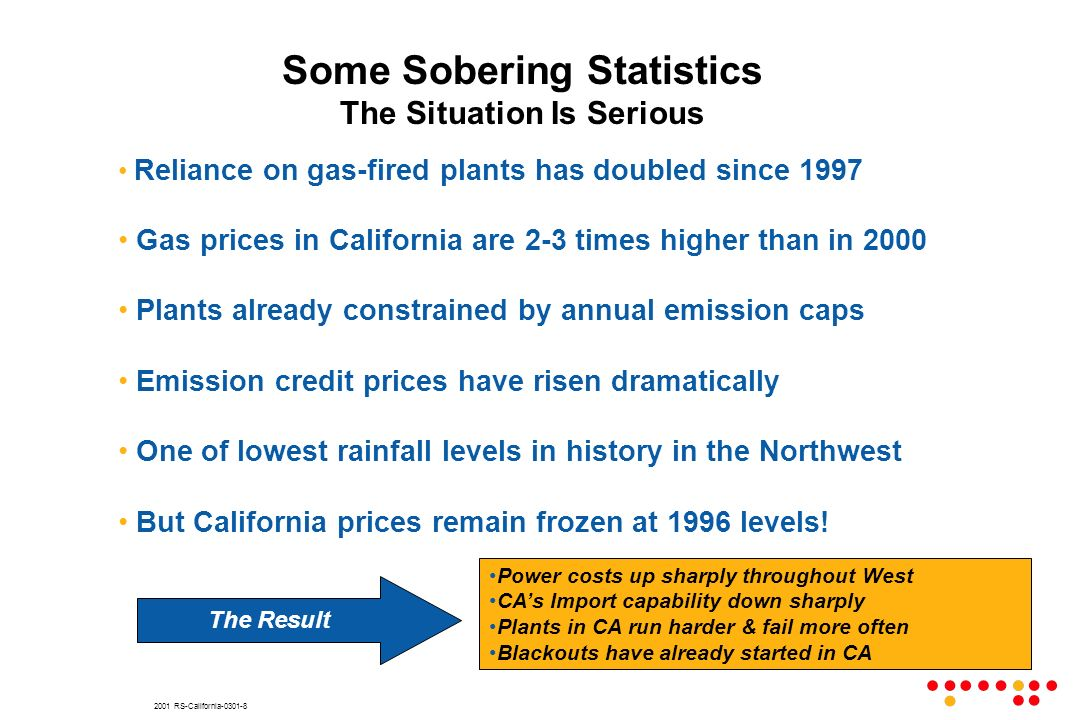 2001 RS-California-0301-8 Reliance on gas-fired plants has doubled since 1997 Gas prices in California are 2-3 times higher than in 2000 Plants already constrained by annual emission caps Emission credit prices have risen dramatically One of lowest rainfall levels in history in the Northwest But California prices remain frozen at 1996 levels.