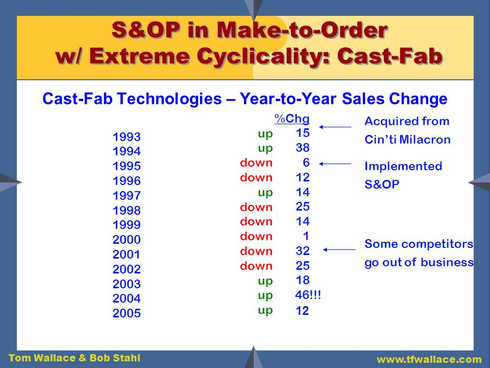 Tom Wallace & Bob Stahl www.tfwallace.com S&OP in Make-to-Order w/ Extreme Cyclicality: Cast-Fab Cast-Fab Technologies – Year-to-Year Sales Change 199