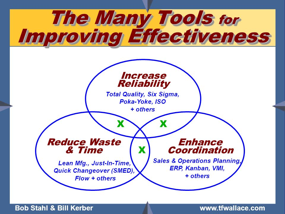 Bob Stahl & Bill Kerber www.tfwallace.com The Many Tools for Improving Effectiveness Increase Reliability Enhance Coordination Reduce Waste & Time Tot