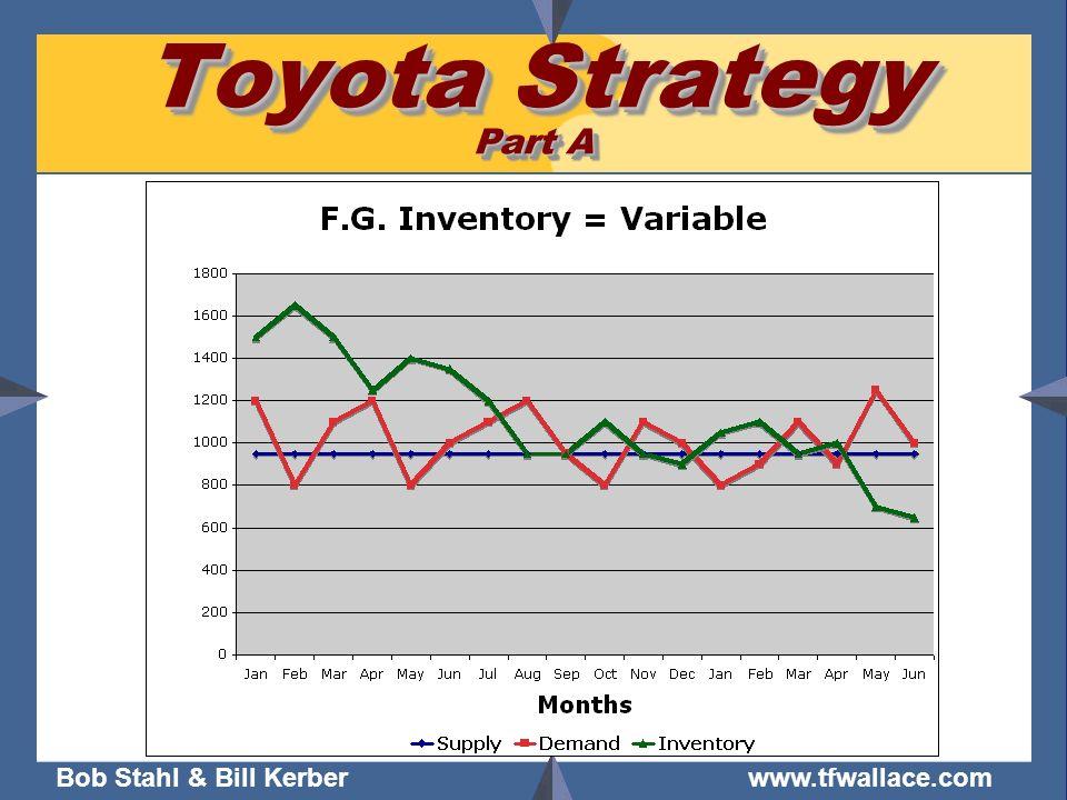 Bob Stahl & Bill Kerber www.tfwallace.com Toyota Strategy Part A