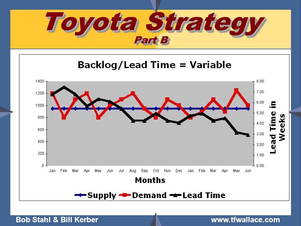 Bob Stahl & Bill Kerber www.tfwallace.com Toyota Strategy Part B