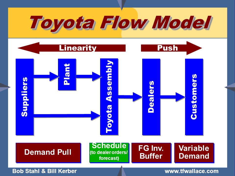 Bob Stahl & Bill Kerber www.tfwallace.com Linearity Toyota Flow Model Toyota Assembly Customers Dealers Demand Pull Schedule (to dealer orders/ foreca
