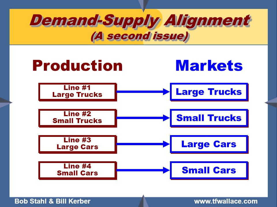 Bob Stahl & Bill Kerber www.tfwallace.com Demand-Supply Alignment (A second issue) Markets Large Trucks Small Trucks Large Cars Small Cars Line #1 Lar
