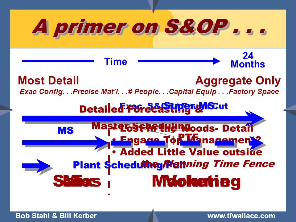 Bob Stahl & Bill Kerber www.tfwallace.com A primer on S&OP... Plant Scheduling/Pull MS Exec. S&OP / Rough Cut PTF 24 Months Time Most DetailAggregate