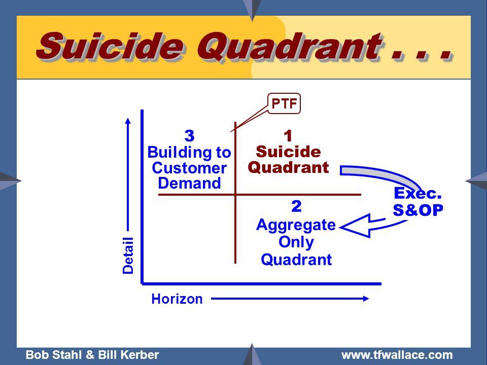 Bob Stahl & Bill Kerber www.tfwallace.com Suicide Quadrant... PTF Horizon Detail 1 Suicide Quadrant 2 Aggregate Only Quadrant Exec. S&OP 3 Building to