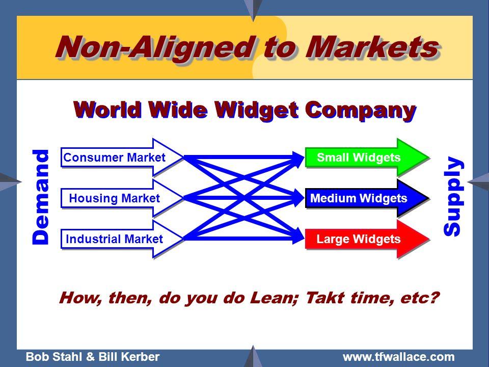 Bob Stahl & Bill Kerber www.tfwallace.com Non-Aligned to Markets Small Widgets Medium Widgets Large Widgets Consumer Market Housing Market Industrial