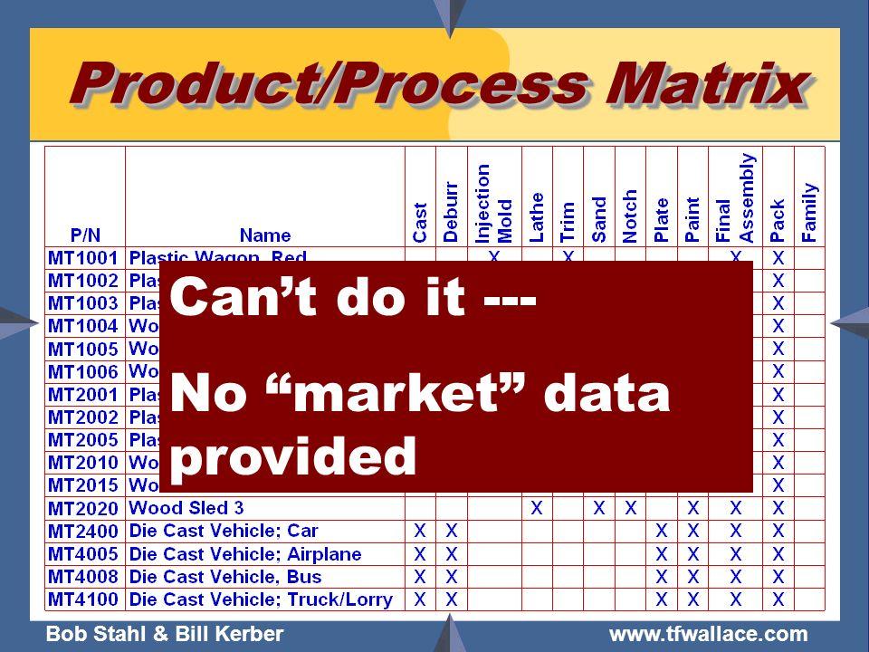 Bob Stahl & Bill Kerber www.tfwallace.com Product/Process Matrix Cant do it --- No market data provided