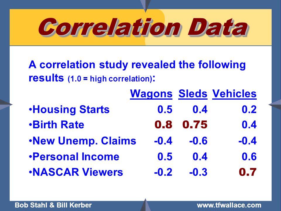 Bob Stahl & Bill Kerber www.tfwallace.com Correlation Data A correlation study revealed the following results (1.0 = high correlation) : WagonsSleds V