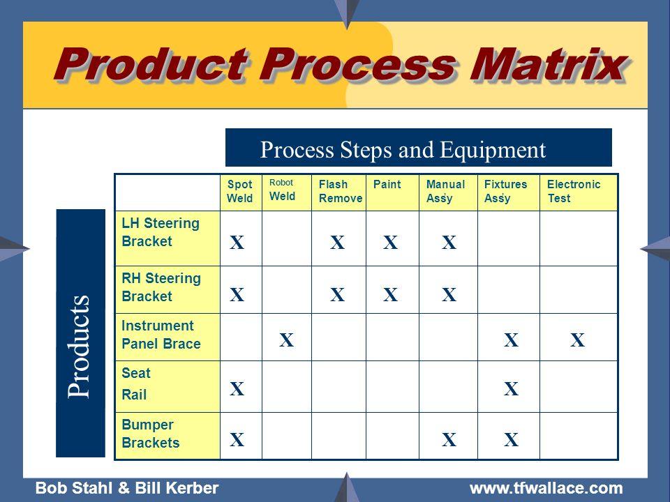 Bob Stahl & Bill Kerber www.tfwallace.com Product Process Matrix