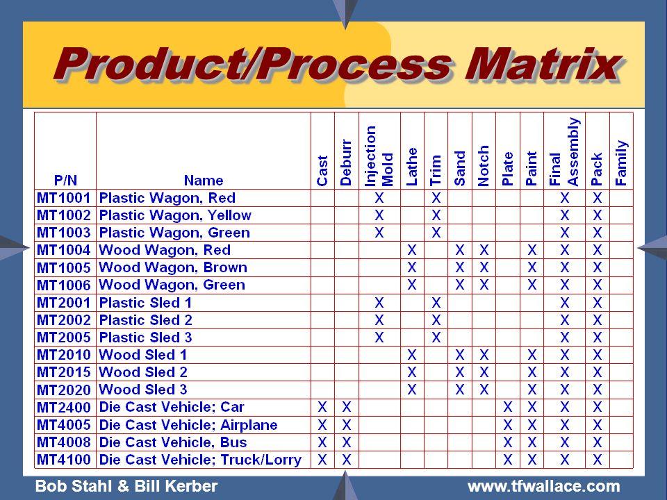 Bob Stahl & Bill Kerber www.tfwallace.com Product/Process Matrix