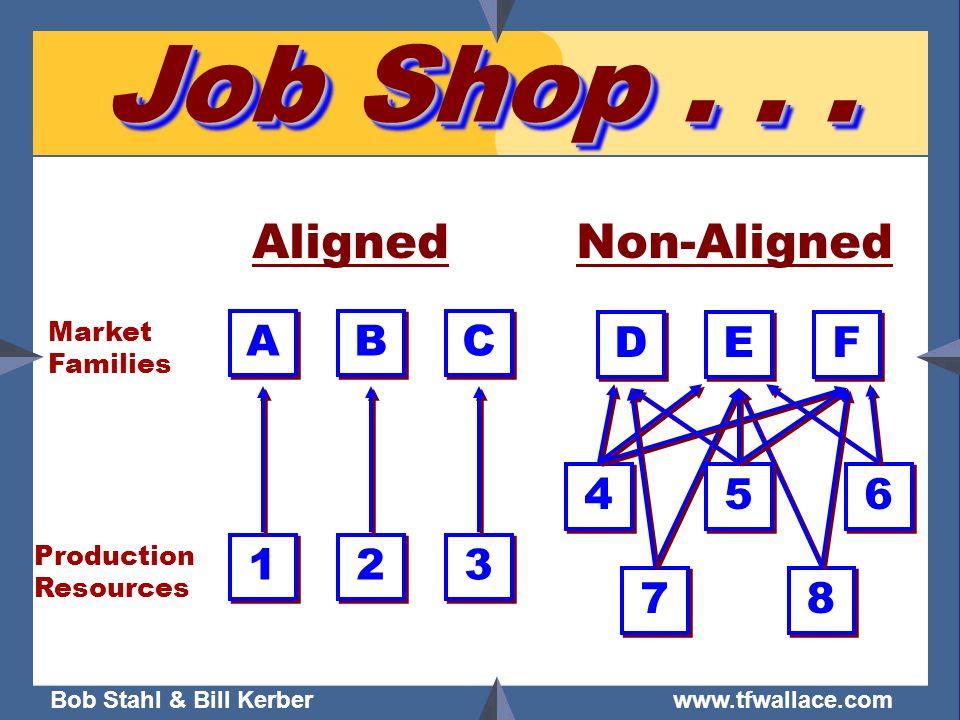 Bob Stahl & Bill Kerber www.tfwallace.com Job Shop... Market Families Production Resources A A B B C C 3 3 2 2 1 1 Aligned D D E E F F 6 6 5 5 4 4 7 7