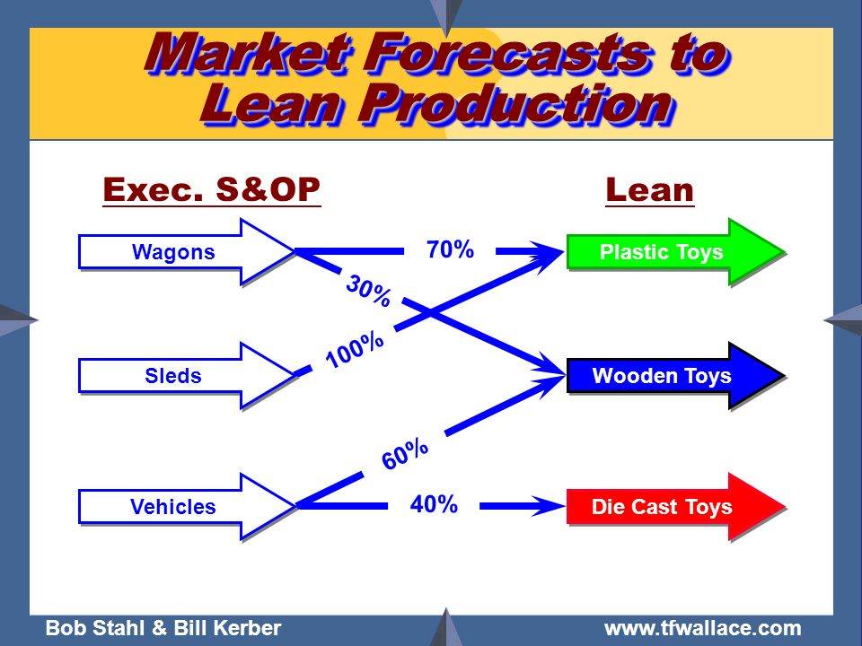 Bob Stahl & Bill Kerber www.tfwallace.com Market Forecasts to Lean Production Plastic Toys Wooden Toys Die Cast Toys Wagons Sleds Vehicles LeanExec. S