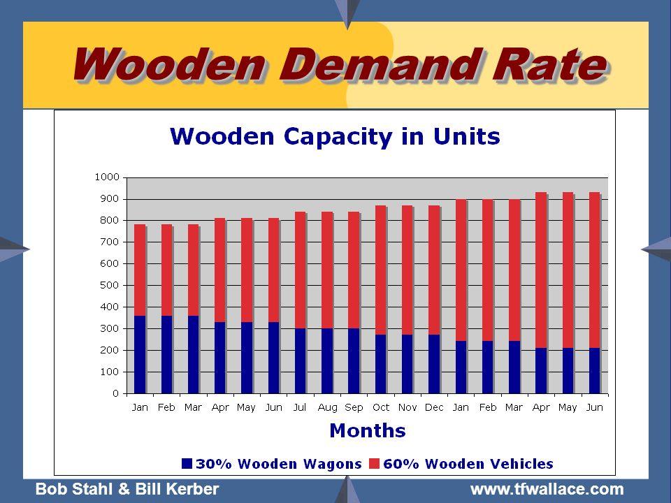 Bob Stahl & Bill Kerber www.tfwallace.com Wooden Demand Rate
