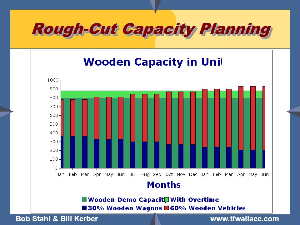 Bob Stahl & Bill Kerber www.tfwallace.com Rough-Cut Capacity Planning