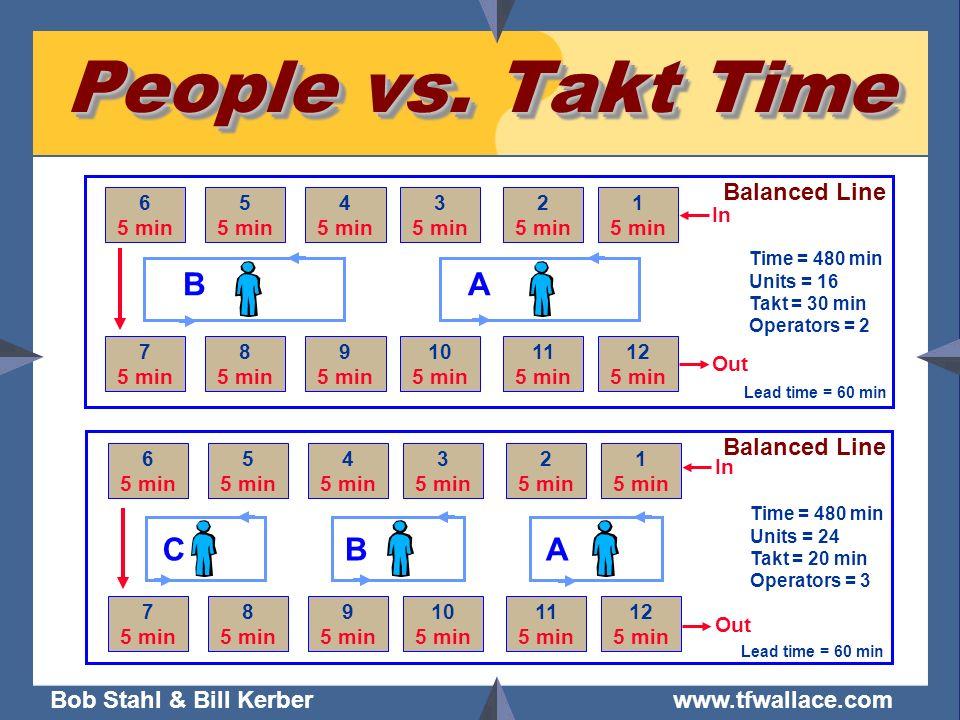 Bob Stahl & Bill Kerber www.tfwallace.com People vs. Takt Time 7 5 min 8 5 min 9 5 min 10 5 min 11 5 min 12 5 min 6 5 min 5 5 min 4 5 min 3 5 min 2 5