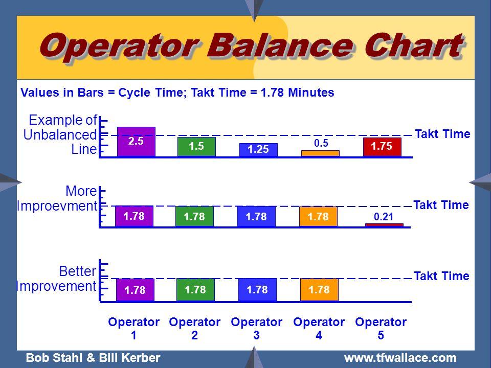 Bob Stahl & Bill Kerber www.tfwallace.com Operator 1 Operator 2 Operator 3 Operator 4 Operator 5 1.78 Takt Time Better Improvement 2.5 1.5 1.25 1.75 T