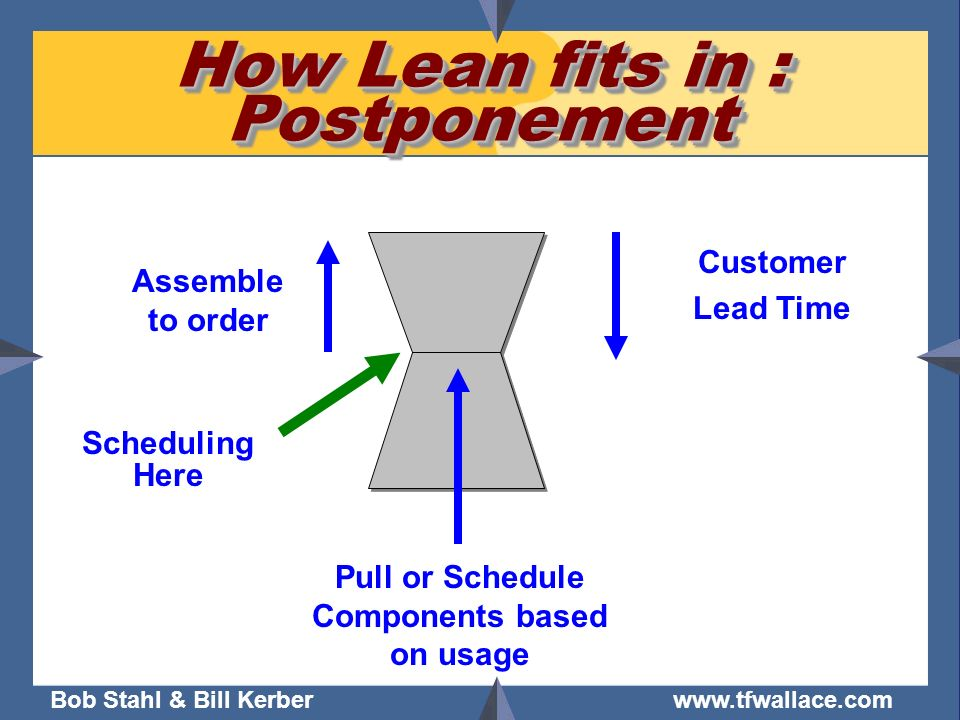 Bob Stahl & Bill Kerber www.tfwallace.com How Lean fits in : Postponement Scheduling Here Pull or Schedule Components based on usage Assemble to order
