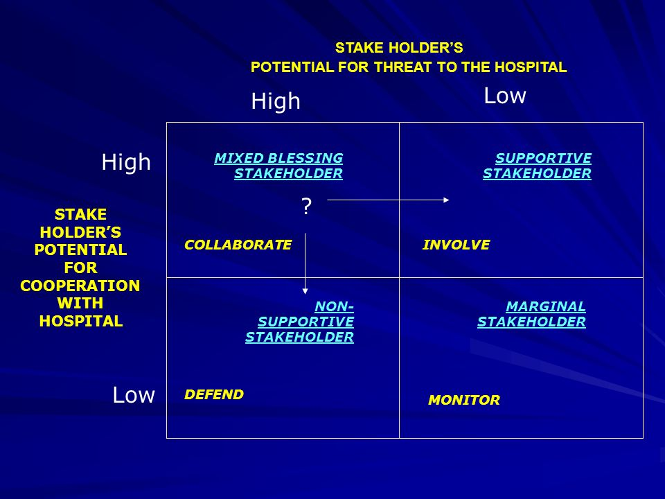 MONITOR COLLABORATEINVOLVE DEFEND SUPPORTIVE STAKEHOLDER MARGINAL STAKEHOLDER MIXED BLESSING STAKEHOLDER NON- SUPPORTIVE STAKEHOLDER Low High STAKE HO