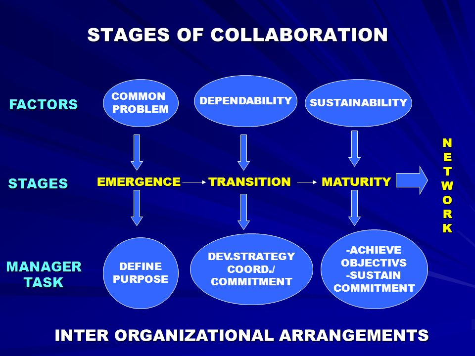 STAGES OF COLLABORATION -ACHIEVE OBJECTIVS -SUSTAIN COMMITMENT DEV.STRATEGY COORD./ COMMITMENT DEFINE PURPOSE SUSTAINABILITY DEPENDABILITY COMMON PROB