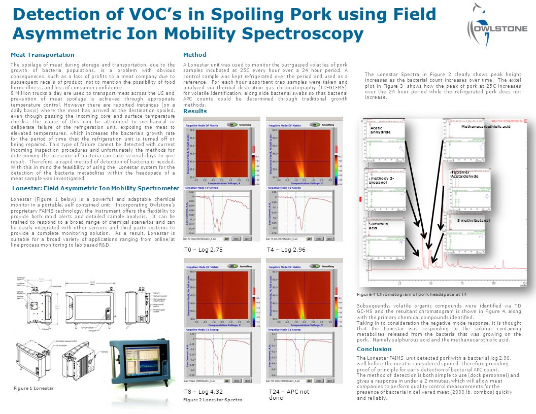 Detection of VOCs in Spoiling Pork using Field Asymmetric Ion Mobility Spectroscopy Meat Transportation The spoilage of meat during storage and transportation, due to the growth of bacteria populations, is a problem with obvious consequences, such as a loss of profits to a meat company due to subsequent recalls of product, not to mention the possibility of food borne illness, and loss of consumer confidence.