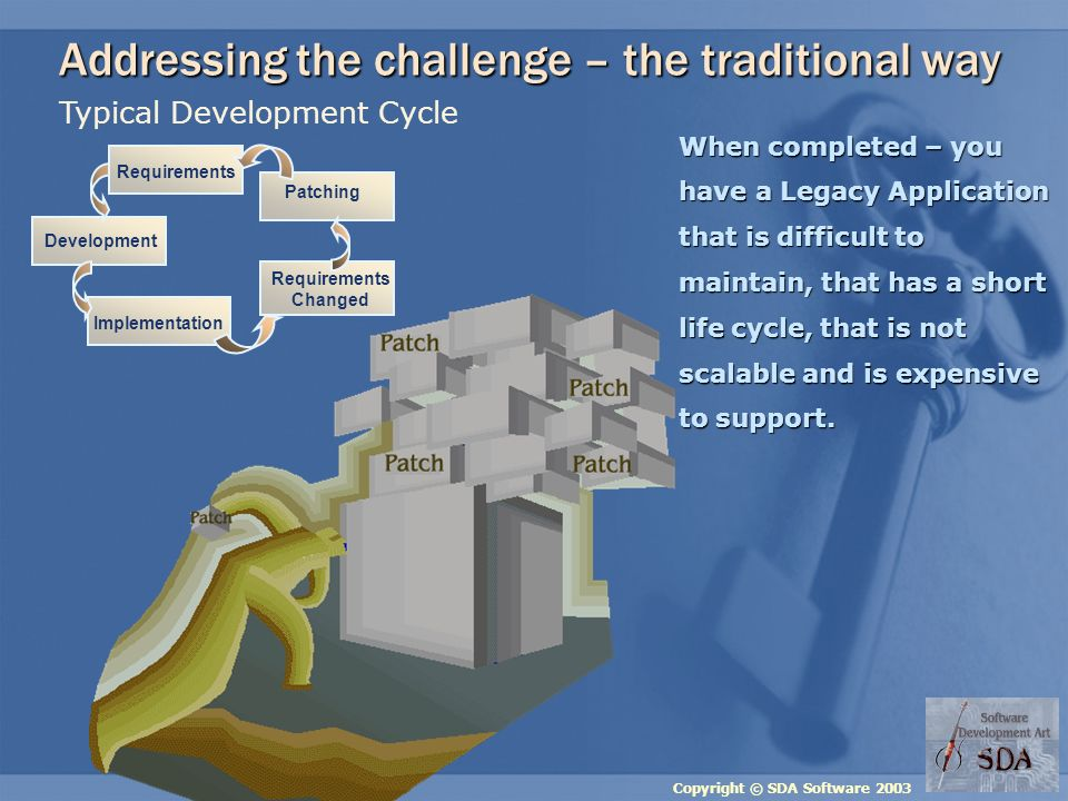Copyright © SDA Software 2003 Typical Development Cycle Patching Requirements Development Requirements Changed Implementation Addressing the challenge – the traditional way When completed – you have a Legacy Application that is difficult to maintain, that has a short life cycle, that is not scalable and is expensive to support.