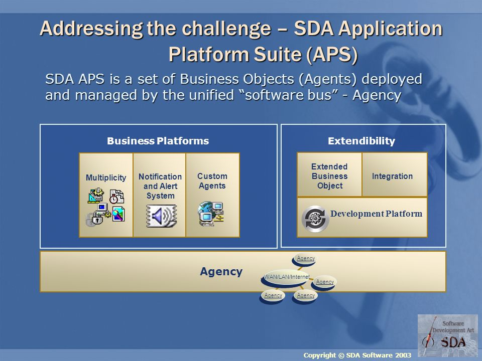 Copyright © SDA Software 2003 Multiplicity Notification and Alert System Custom Agents Addressing the challenge – SDA Application Platform Suite (APS) Extendibility SDA APS is a set of Business Objects (Agents) deployed and managed by the unified software bus - Agency Agency WAN/LAN/Internet Extended Business Object Integration Development Platform Business Platforms