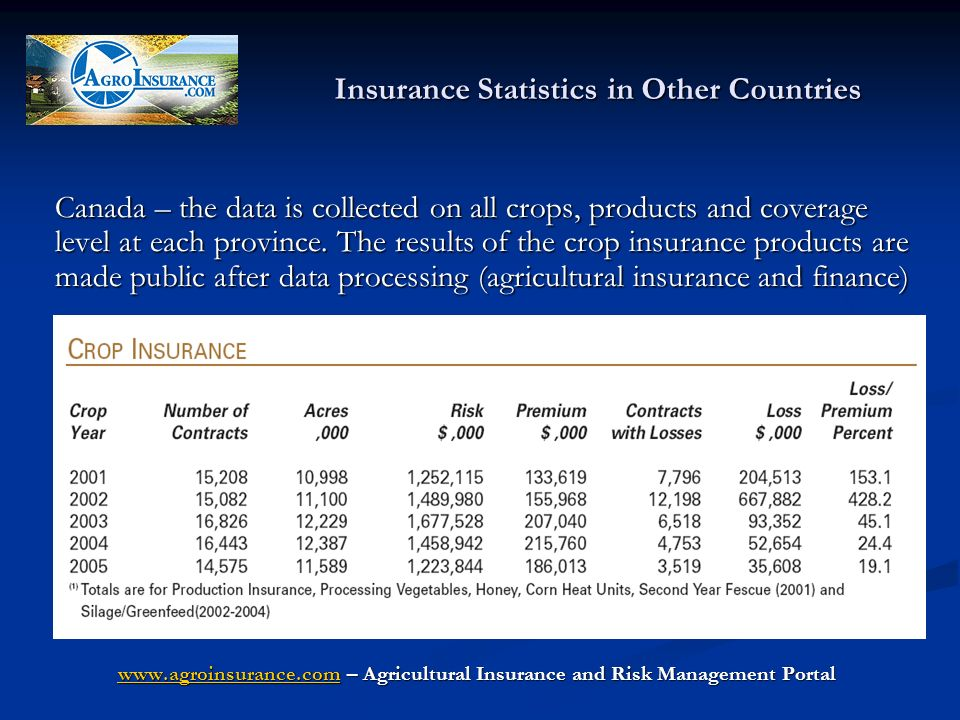 Insurance Statistics in Other Countries Canada – the data is collected on all crops, products and coverage level at each province.