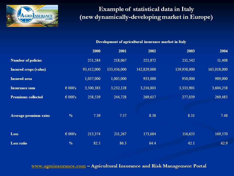 Development of agricultural insurance market in Italy 20002001200220032004 Number of policies251,584218,067221,872211,54211,408 Insured crops (value)93,412,000133,436,000142,829,000139,938,000165,018,000 Insured area1,037,0001,005,000933,000950,000989,000 Insurance sum 000 s3,500,3833,232,1283,216,8033,333,9013,604,258 Premiums collected 000 s258,539244,728269,617277,039269,483 Average premium rates% 7.39 7.57 8.38 8.31 7.48 Loss 000 s 213,374 211,267 173,684 116,633 169,570 Loss ratio%82.586.364.442.162.9 Example of statistical data in Italy (new dynamically-developing market in Europe) www.agroinsurance.comwww.agroinsurance.com – Agricultural Insurance and Risk Management Portal www.agroinsurance.com