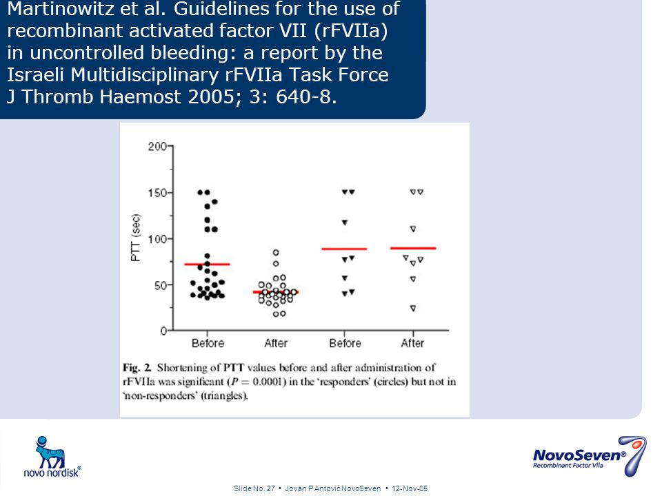 Slide No. 27 Jovan P Antović NovoSeven 12-Nov-05 Martinowitz et al. Guidelines for the use of recombinant activated factor VII (rFVIIa) in uncontrolle