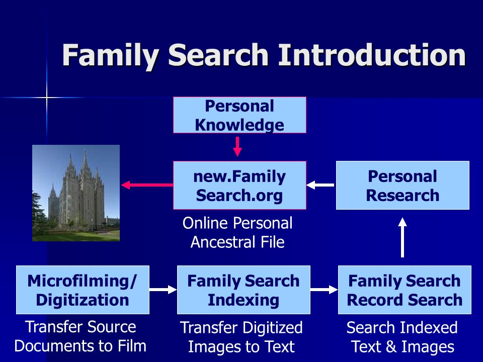 Family Search Introduction Family Search Indexing Microfilming/ Digitization Transfer Source Documents to Film Transfer Digitized Images to Text Family Search Record Search Search Indexed Text & Images new.Family Search.org Personal Research Online Personal Ancestral File Personal Knowledge