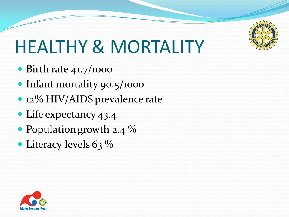 HEALTHY & MORTALITY Birth rate 41.7/1000 Infant mortality 90.5/1000 12% HIV/AIDS prevalence rate Life expectancy 43.4 Population growth 2.4 % Literacy