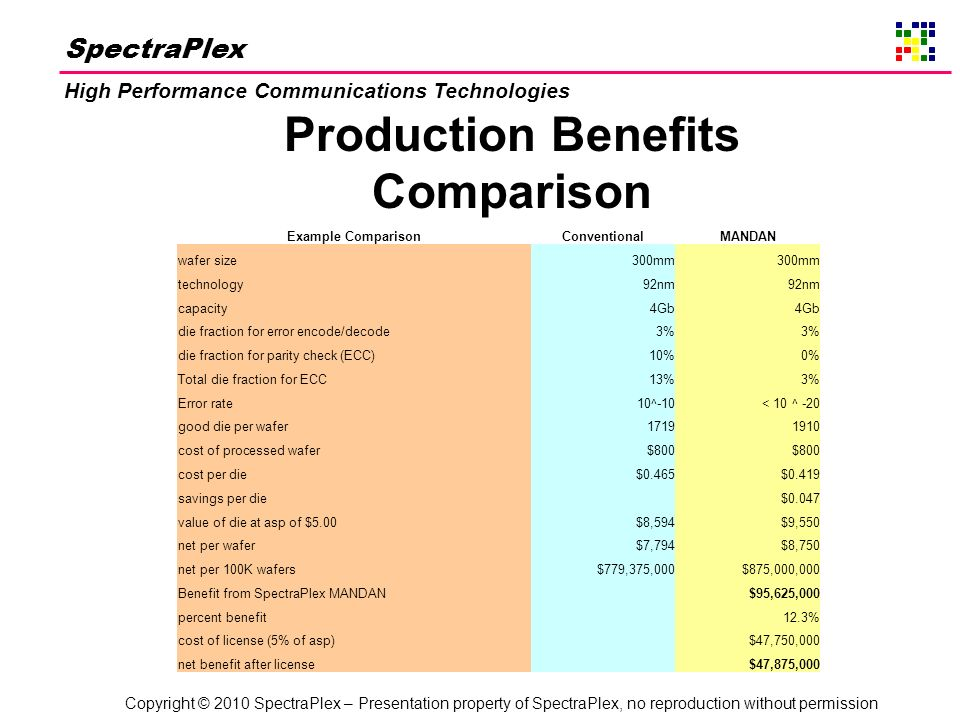 Copyright © 2010 SpectraPlex – Presentation property of SpectraPlex, no reproduction without permission SpectraPlex High Performance Communications Technologies Production Benefits Comparison Example ComparisonConventionalMANDAN wafer size300mm technology92nm capacity4Gb die fraction for error encode/decode3% die fraction for parity check (ECC)10%0% Total die fraction for ECC13%3% Error rate10^-10< 10 ^ -20 good die per wafer17191910 cost of processed wafer$800 cost per die$0.465$0.419 savings per die $0.047 value of die at asp of $5.00$8,594$9,550 net per wafer$7,794$8,750 net per 100K wafers$779,375,000$875,000,000 Benefit from SpectraPlex MANDAN $95,625,000 percent benefit 12.3% cost of license (5% of asp) $47,750,000 net benefit after license $47,875,000