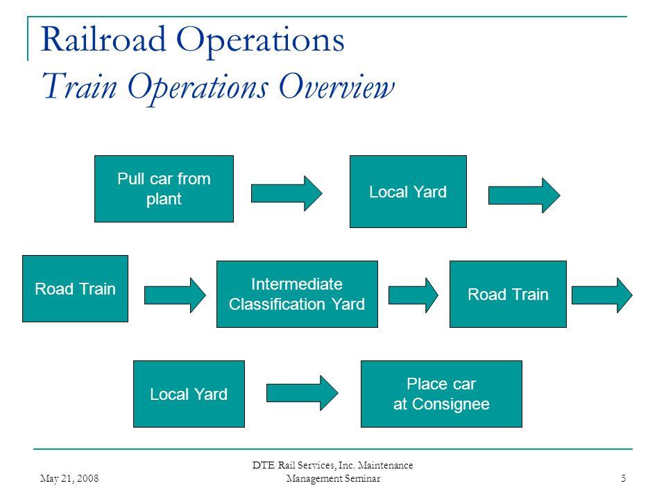 May 21, 2008 DTE Rail Services, Inc. Maintenance Management Seminar 36
