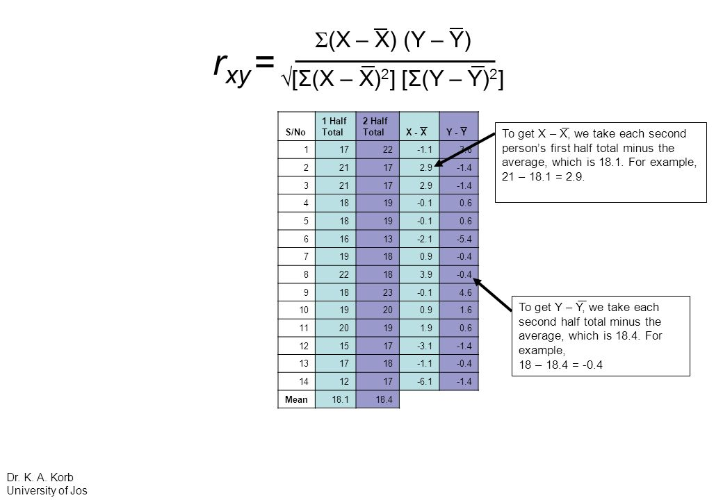 To get X – X, we take each second persons first half total minus the average, which is 18.1. For example, 21 – 18.1 = 2.9. To get Y – Y, we take each
