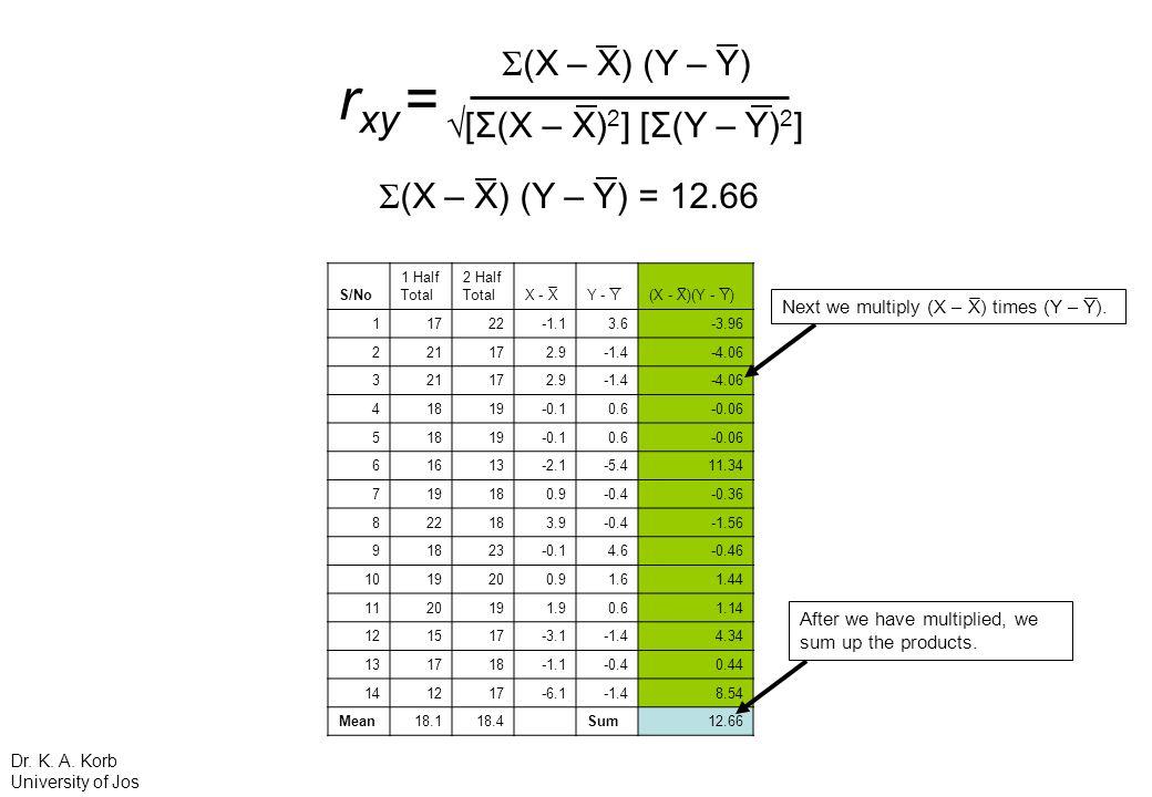 Next we multiply (X – X) times (Y – Y). S/No 1 Half Total 2 Half TotalX - XY - Y(X - X)(Y - Y) 11722-1.13.6-3.96 221172.9-1.4-4.06 321172.9-1.4-4.06 4