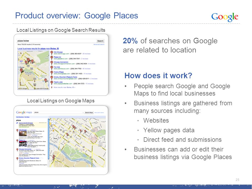 Local Listings on Google Maps Local Listings on Google Search Results 20% of searches on Google are related to location Product overview: Google Places How does it work.