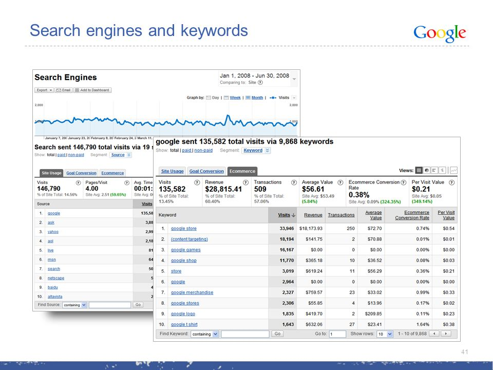 Search engines and keywords 41
