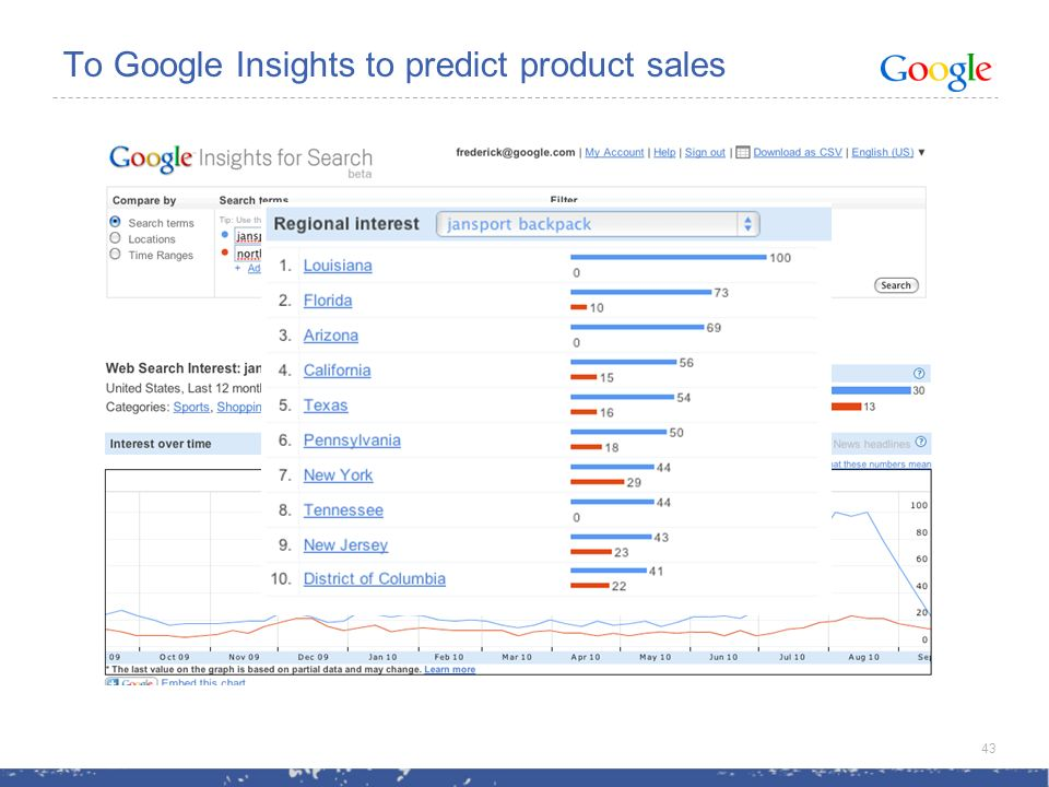 To Google Insights to predict product sales 43