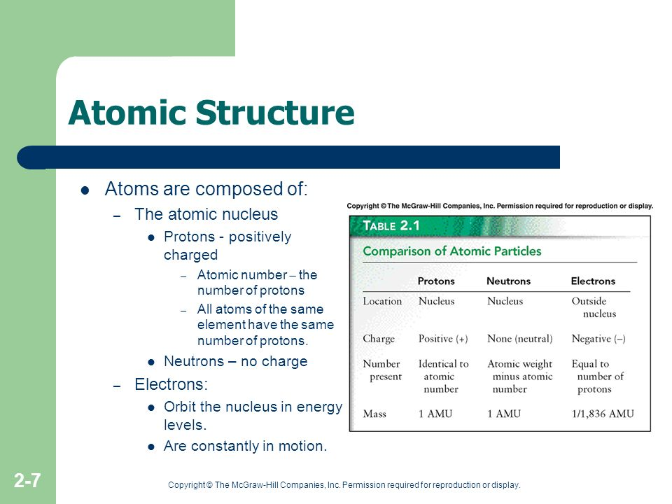 Copyright © The McGraw-Hill Companies, Inc. Permission required for reproduction or display. 2-7 Atomic Structure Atoms are composed of: – The atomic