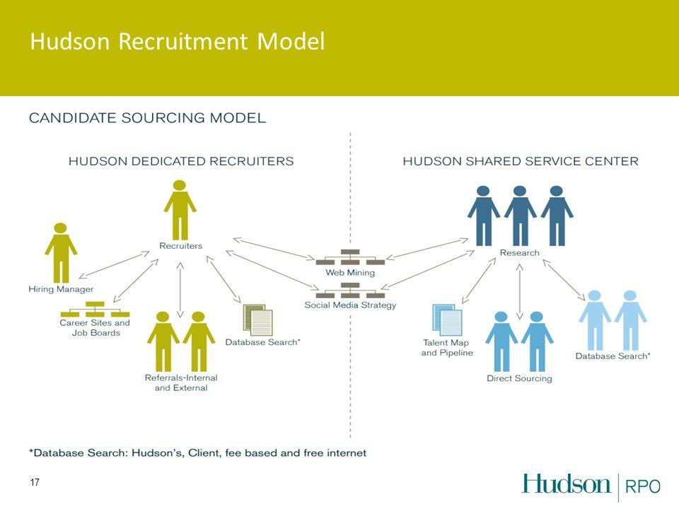 Hudson Recruitment Model 17