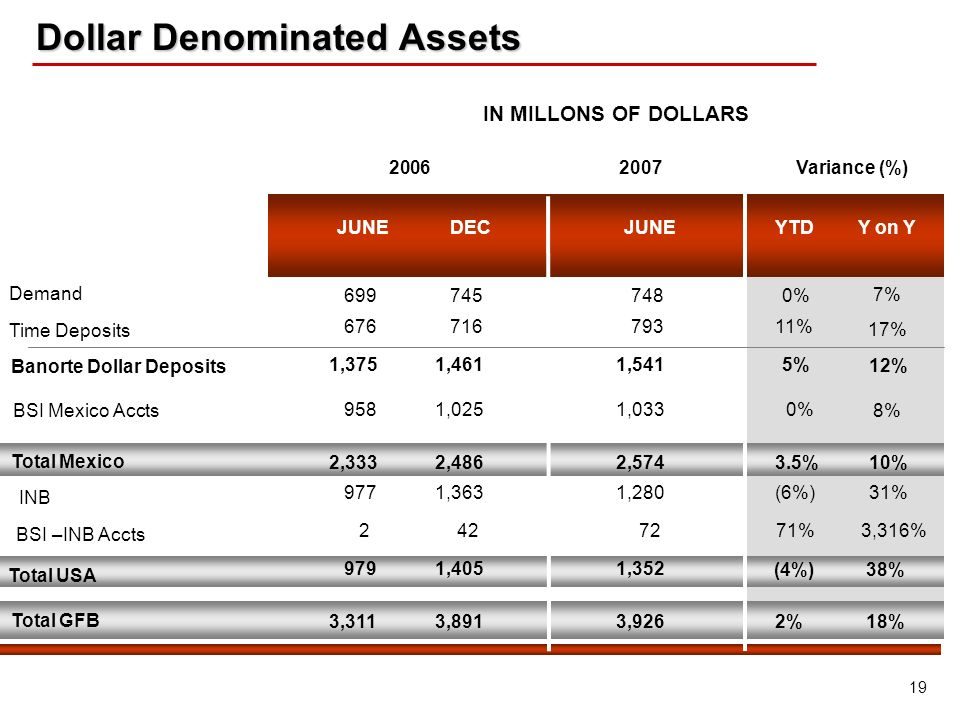 19 Dollar Denominated Assets Dollar Denominated Assets Banorte Dollar Deposits Demand Time Deposits Total Mexico INB Total USA Total GFB IN MILLONS OF DOLLARS YTDY on YJUNE 2006Variance (%)2007 BSI –INB Accts BSI Mexico Accts 699 745 748 0% 7% 676 716 793 11% 17% 1,375 1,461 1,541 5% 12% 958 1,025 1,033 0% 8% 2,333 2,486 2,574 3.5% 10% 9771,3631,280(6%)31% 2 42 72 71%3,316% 979 1,405 1,352 (4%)38% 3,311 3,891 3,926 2%18% DEC