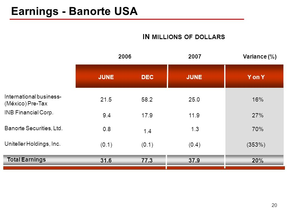 20 Earnings - Banorte USA IN MILLIONS OF DOLLARS Y on YJUNE DEC 2006Variance (%)2007 International business- (México) Pre-Tax INB Financial Corp. Bano