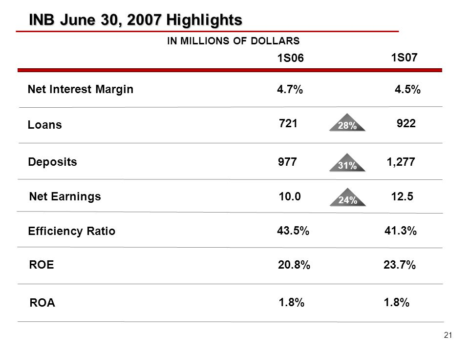 21 INB June 30, 2007 Highlights Net Interest Margin4.7% 1S07 4.5% IN MILLIONS OF DOLLARS Loans 721922 28% Deposits9771,277 31% Efficiency Ratio 43.5%41.3% 1S06 ROE 20.8%23.7% ROA 1.8% Net Earnings10.012.5 24%