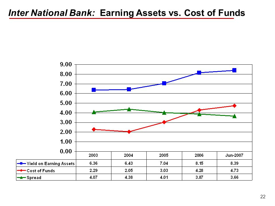 22 Inter National Bank: Earning Assets vs. Cost of Funds