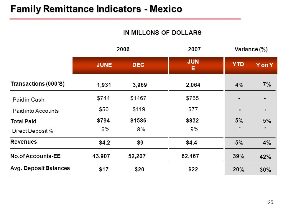 25 Family Remittance Indicators - Mexico Family Remittance Indicators - Mexico YTD Y on Y JUNE DEC IN MILLONS OF DOLLARS Transactions (000S) Revenues